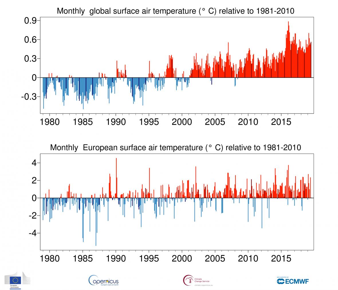 Teplota vzduchu vůči rokům 1981-2010; ; celosvětově a v Evropě