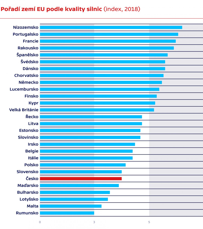 Pořadí zemí EU podle kvality silnic (index, 2018)