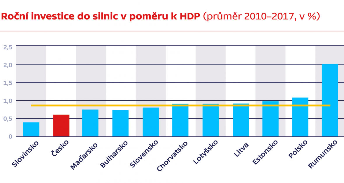 Roční investice do silnic v poměru k HDP (průměr 2010–2017, v %)