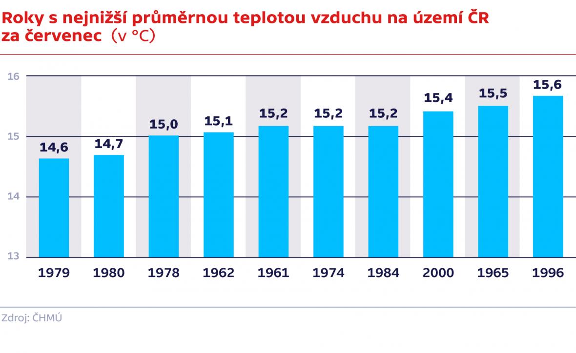 Roky s nejnižší průměrnou teplotou vzduchu na území ČR za červenec  (v °C)
