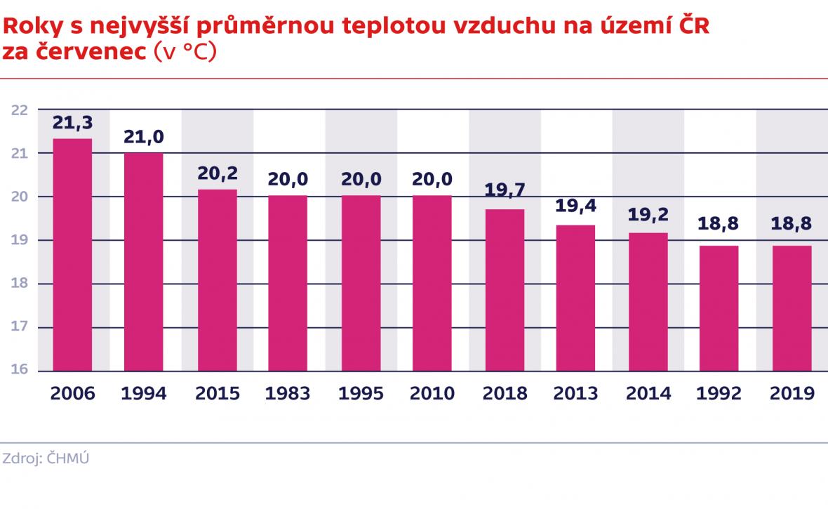Roky s nejvyšší průměrnou teplotou vzduchu na území ČR za červenec (v °C)