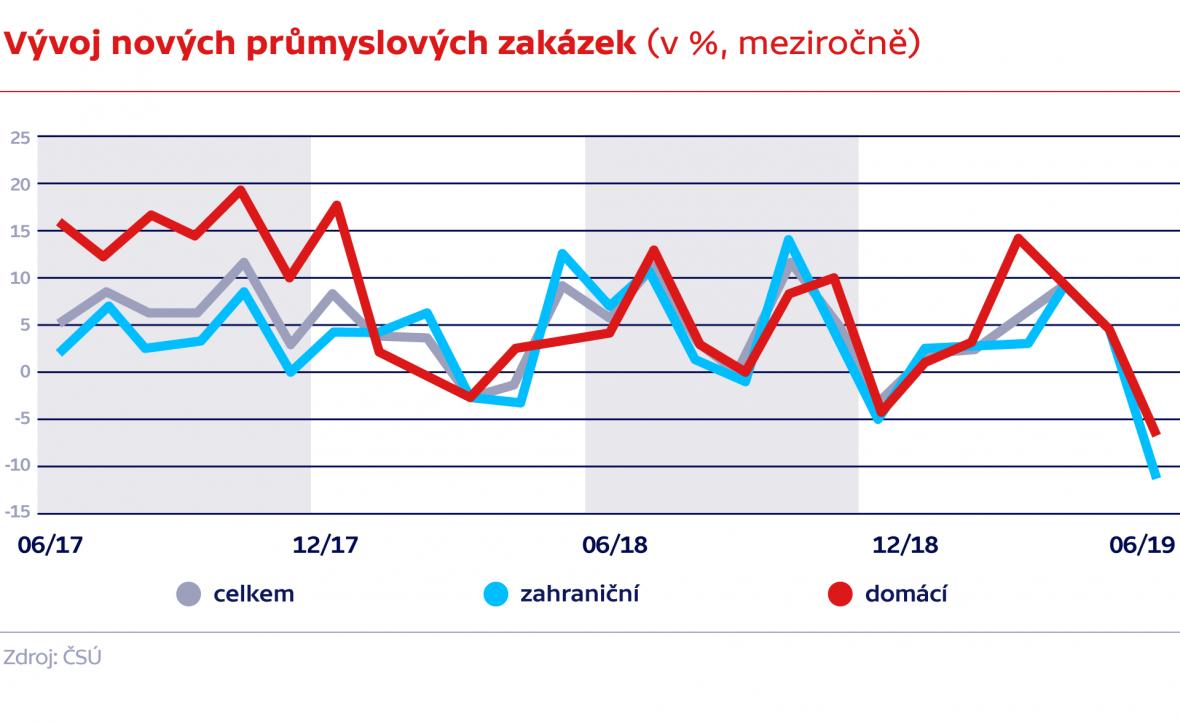 Vývoj nových průmyslových zakázek (v %, meziročně)
