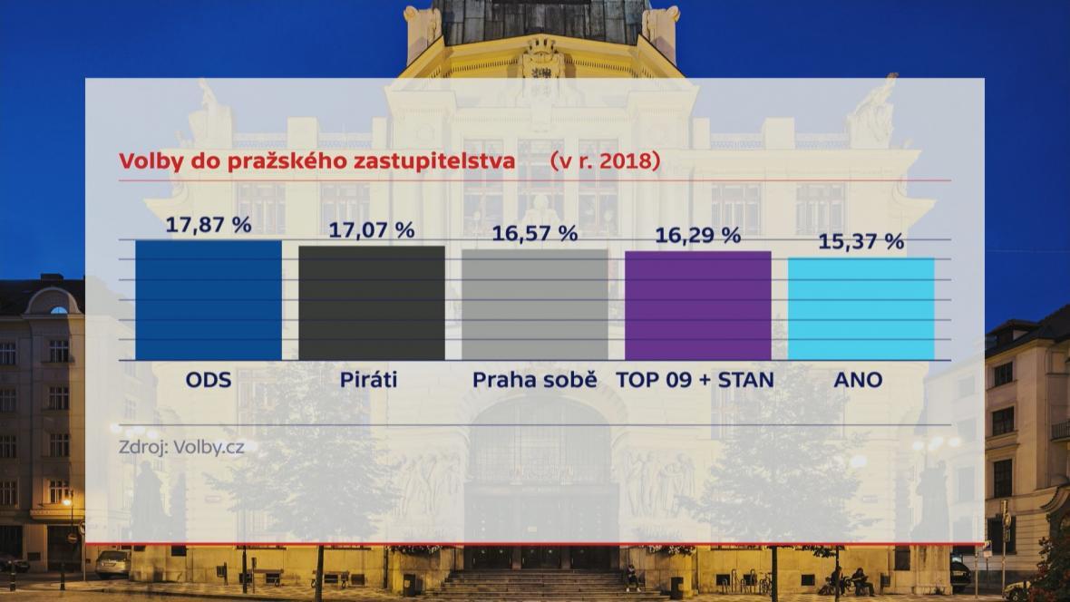Praha výsledky 2018