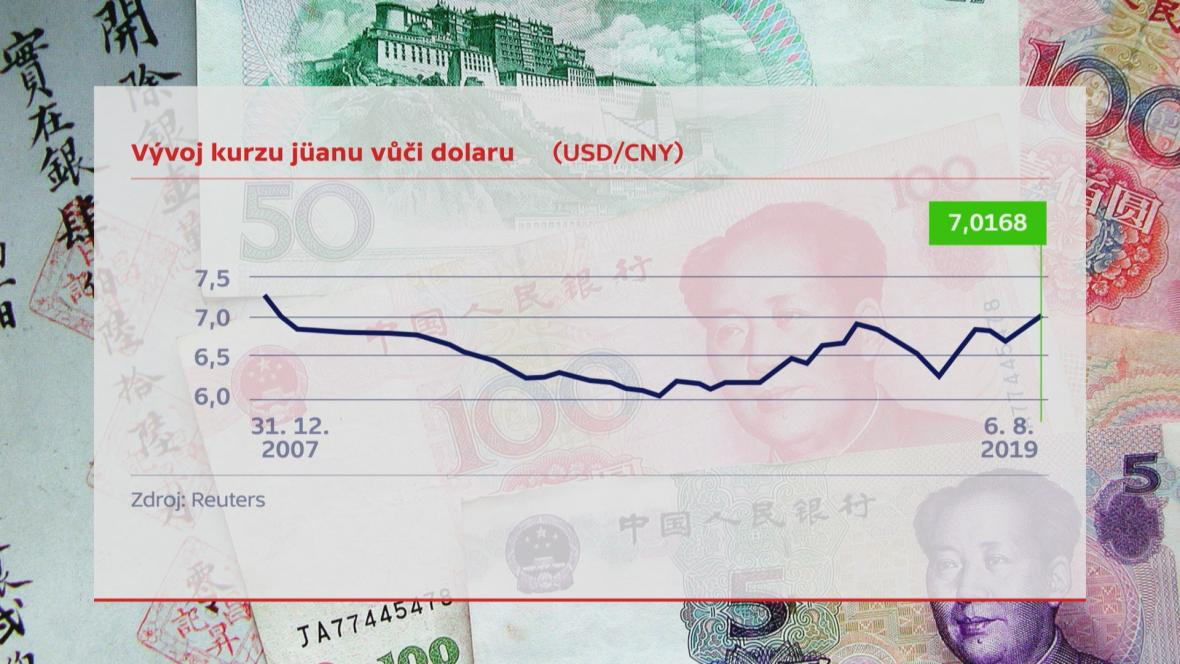 Vývoj kurzu jüanu a dolaru