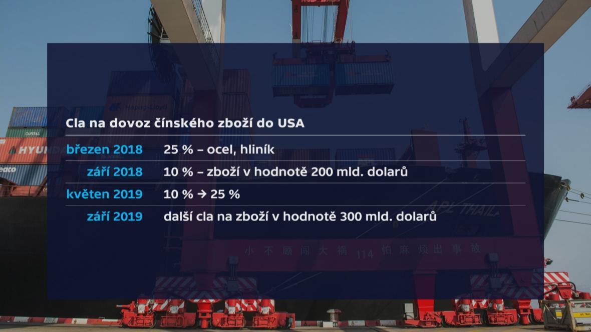 Cla na dovoz čínského zboží do USA