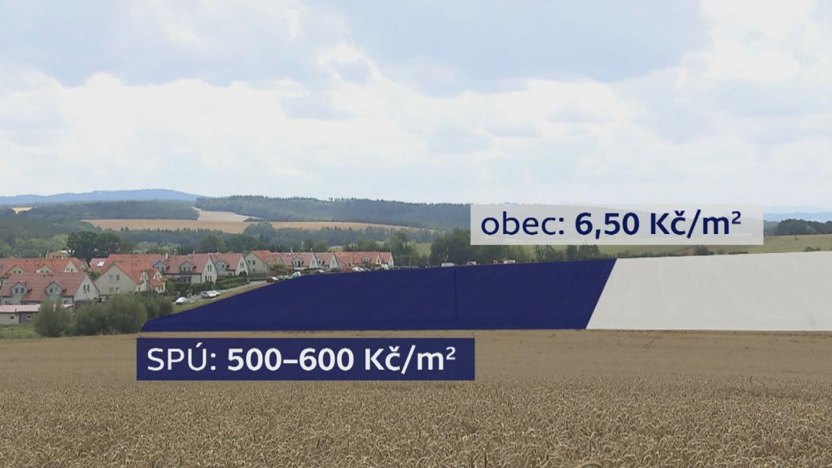 Směnu pozemků (Státní pozemkový úřad vs. obce)