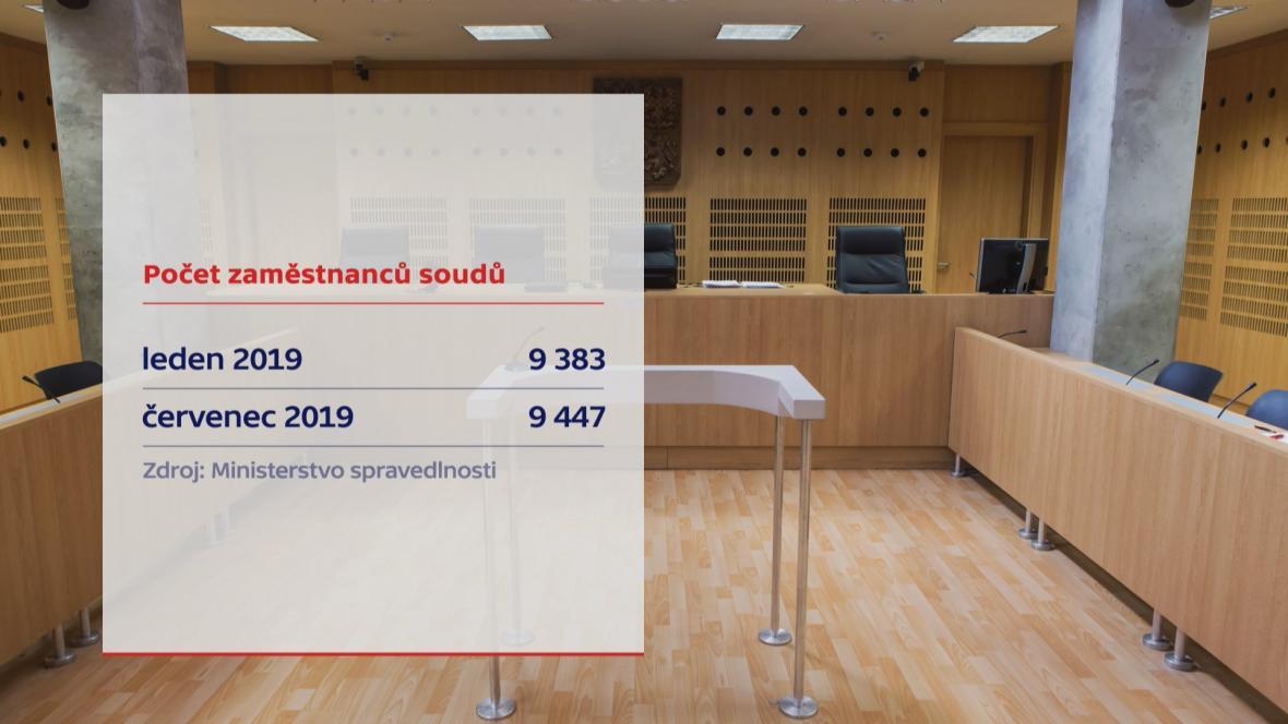 Počet pracovníků soudů