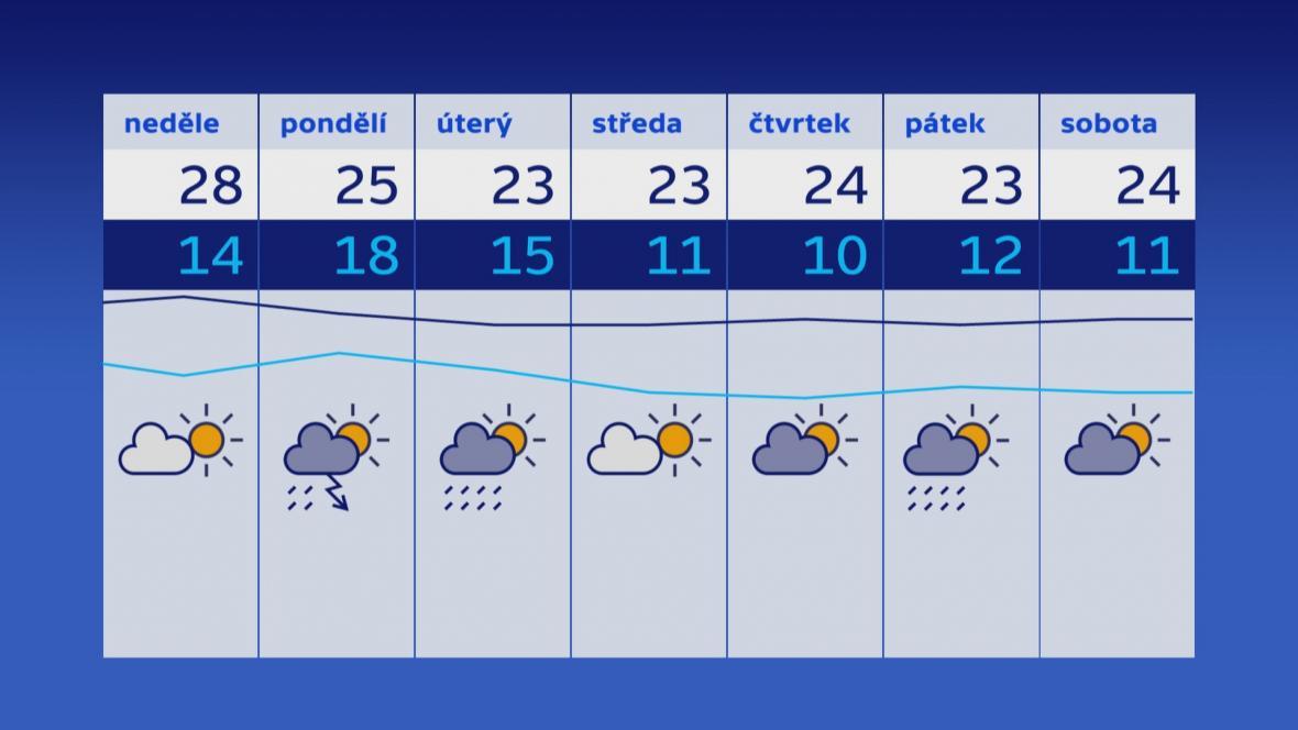 Týdenní výhled teplot