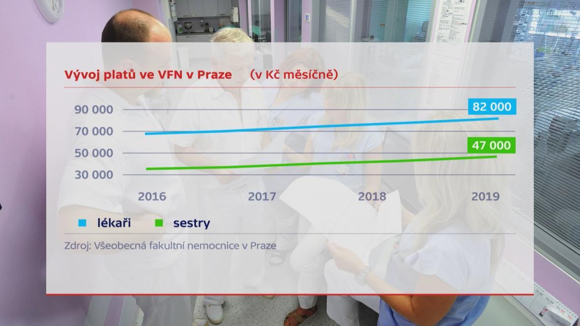 Růst platů ve VFN Praha