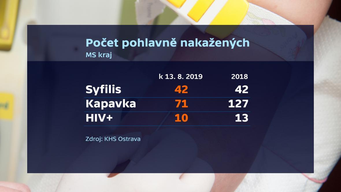 Počet nakažených pohlavními nemocemi v Moravskoslezském kraji
