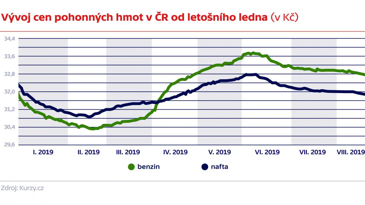 Vývoj cen pohonných hmot v ČR od letošního ledna (v Kč)