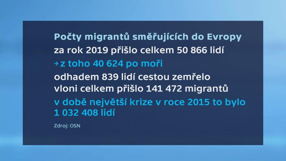 Počty migrantů