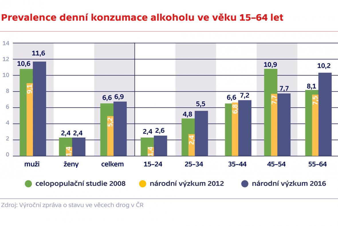 Denní konzumace alkoholu ve věku 15–64 let