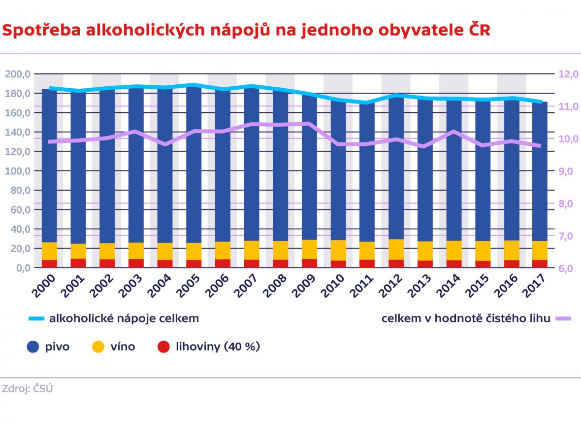 Spotřeba alkoholických nápojů na jednoho obyvatele ČR