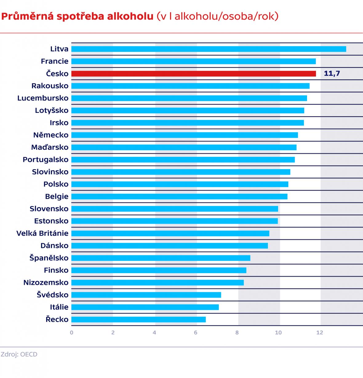Průměrná spotřeba alkoholu (v l alkoholu/osoba/rok)