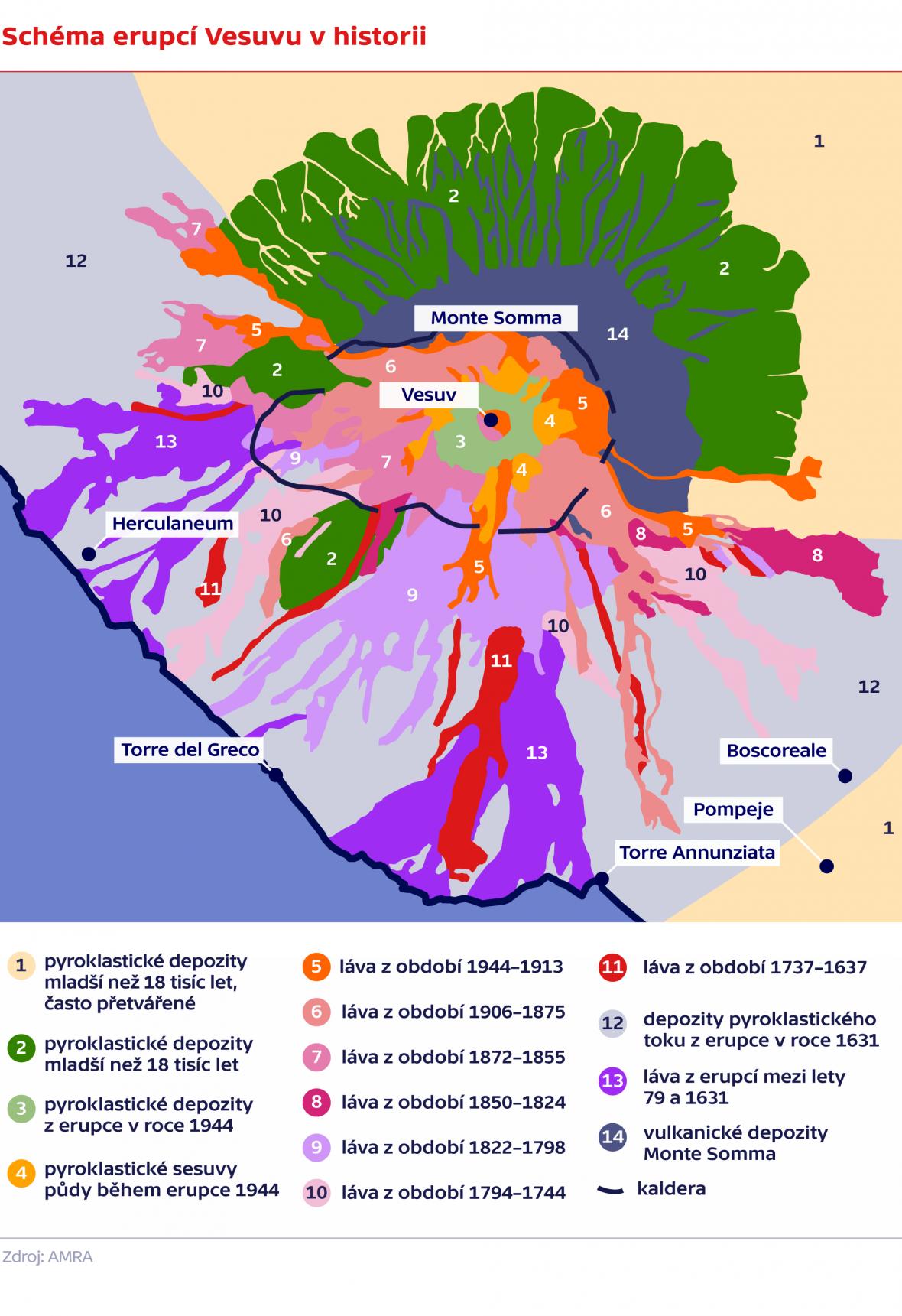 Schéma erupcí Vesuvu v historii
