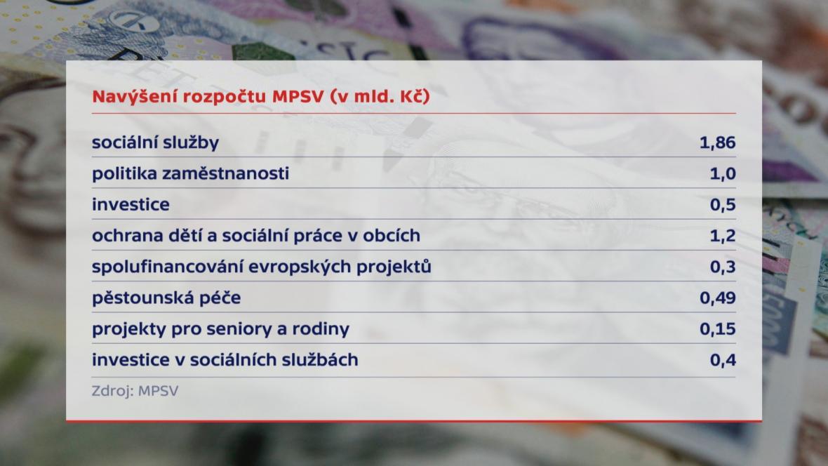 Rozpočet MPSV