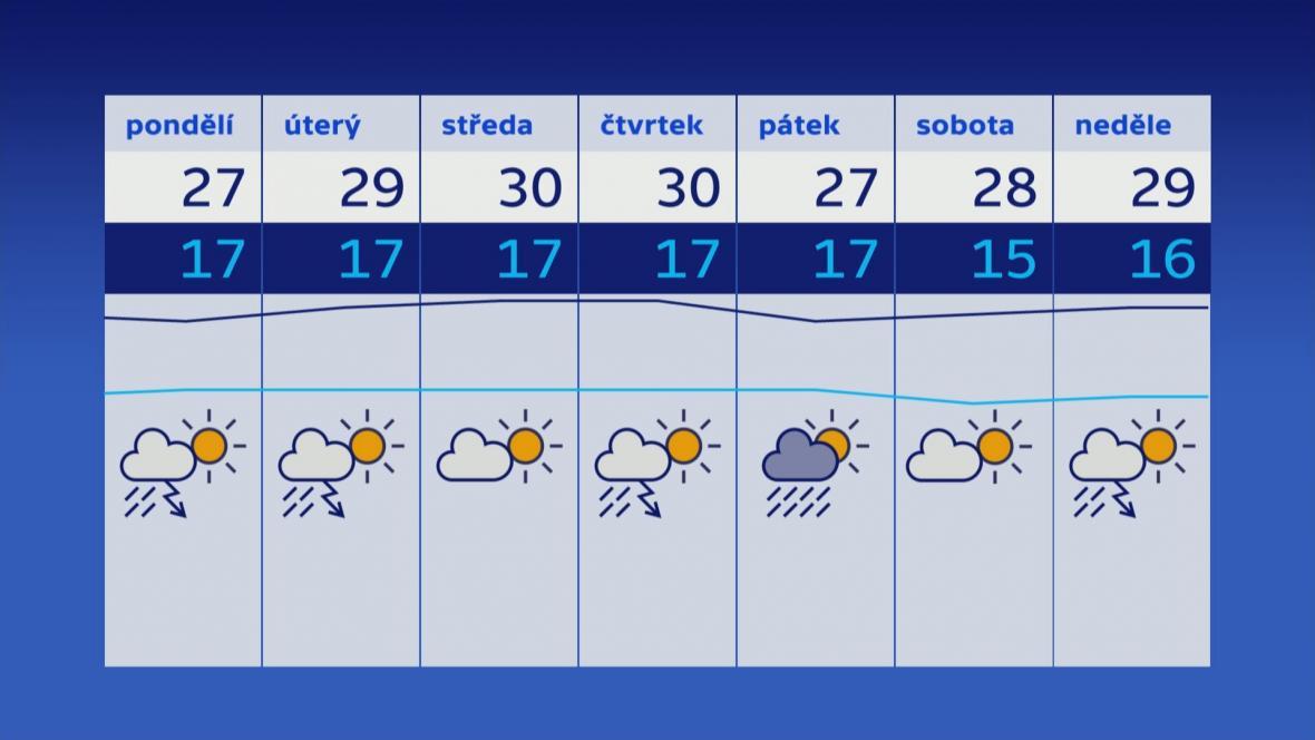 Počasí v posledním týdnu prázdnin