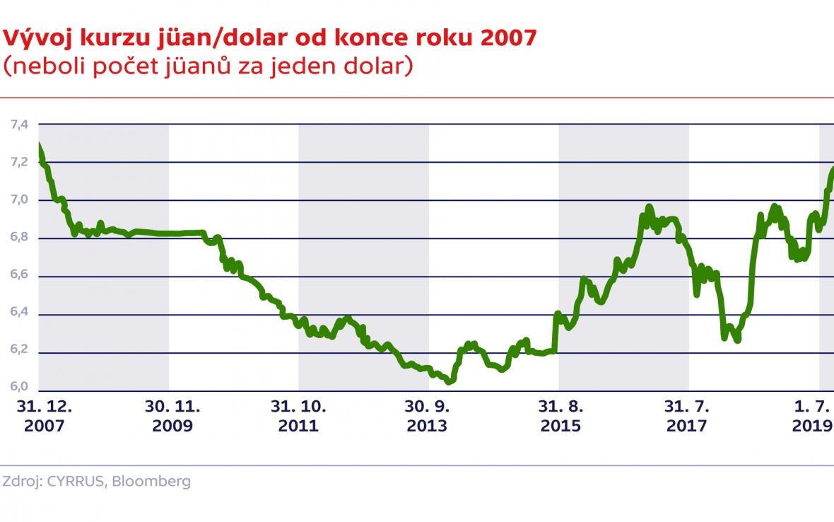 Vývoj kurzu jüan/dolar od konce roku 2007 (neboli počet jüanů za jeden dolar)