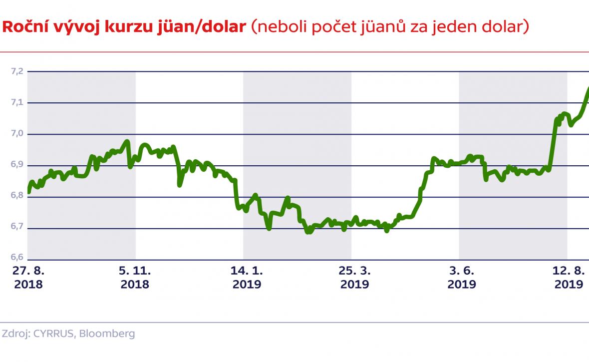 Roční vývoj kurzu jüan/dolar (neboli počet jüanů za jeden dolar)