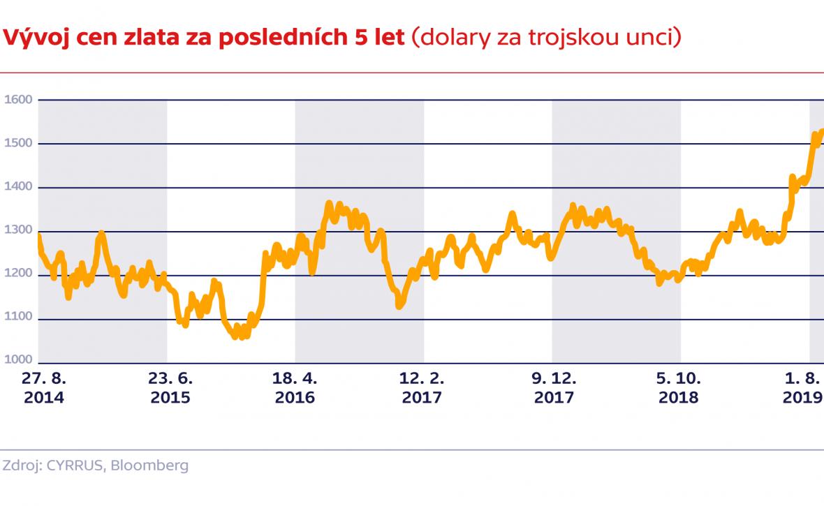 Vývoj cen zlata za posledních 5 let (dolary za trojskou unci)