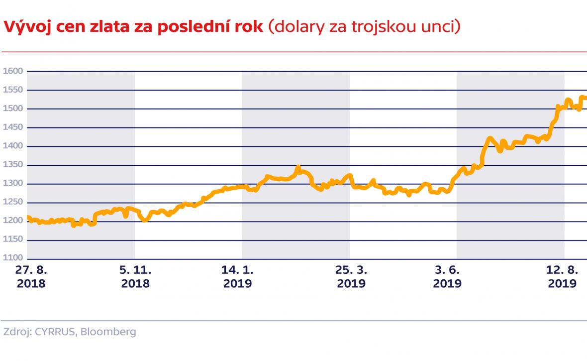 Vývoj cen zlata za poslední rok (dolary za trojskou unci)