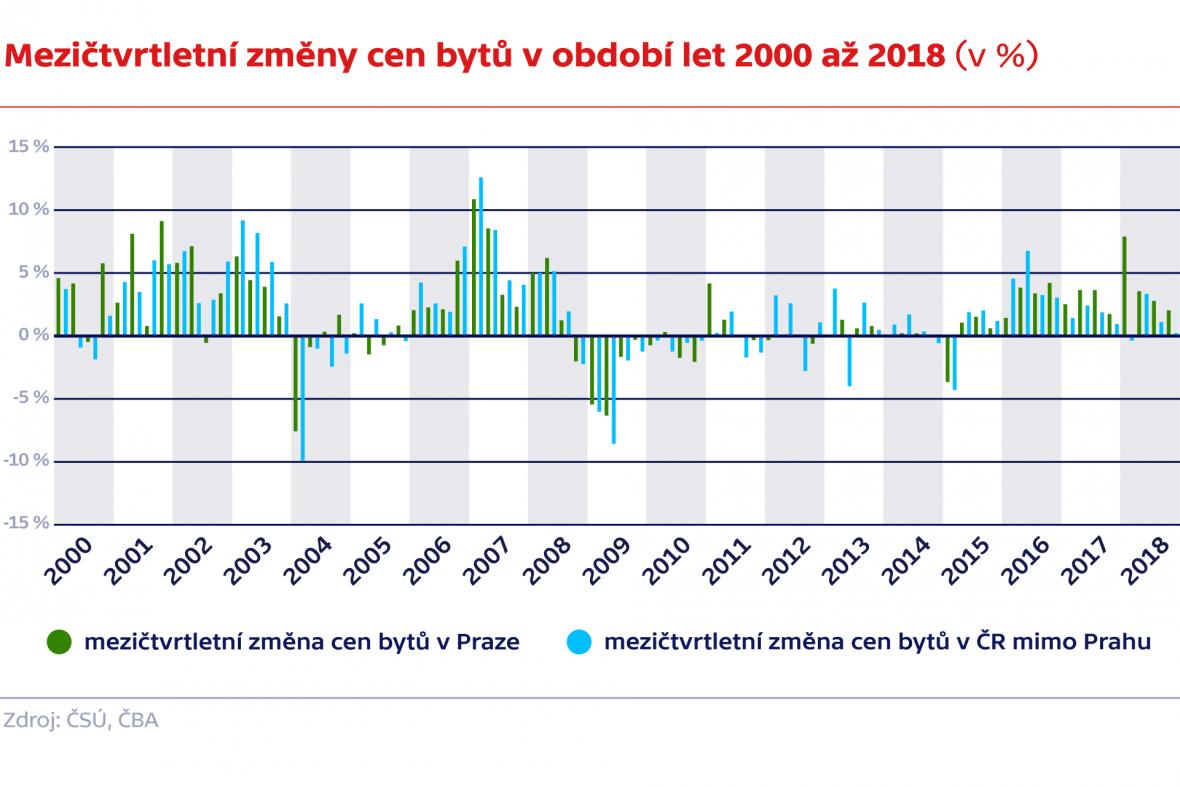 Mezičtvrtletní změny cen bytů v období let 2000 až 2018 (v %)