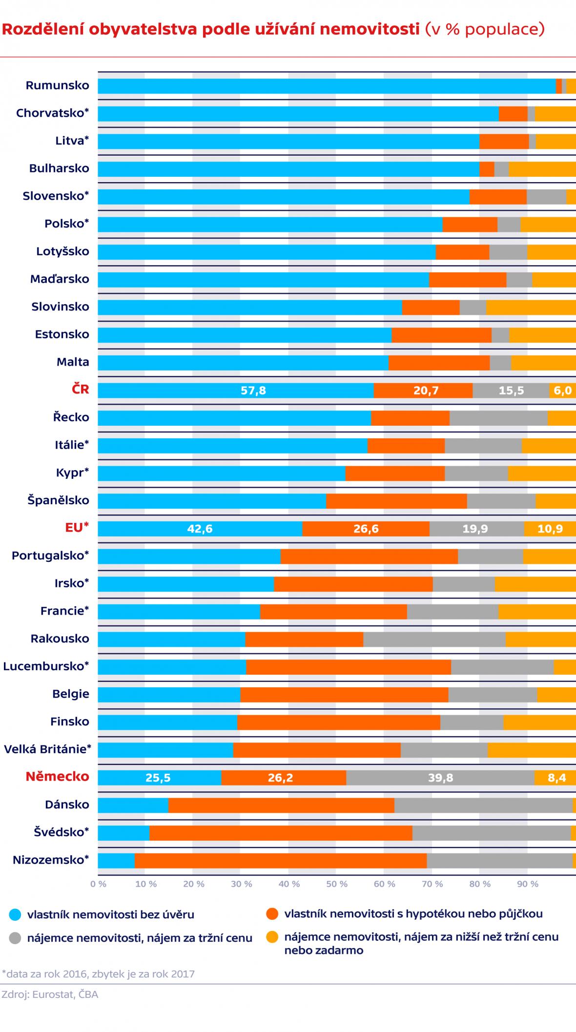 Rozdělení obyvatelstva podle užívání nemovitosti (v % populace)