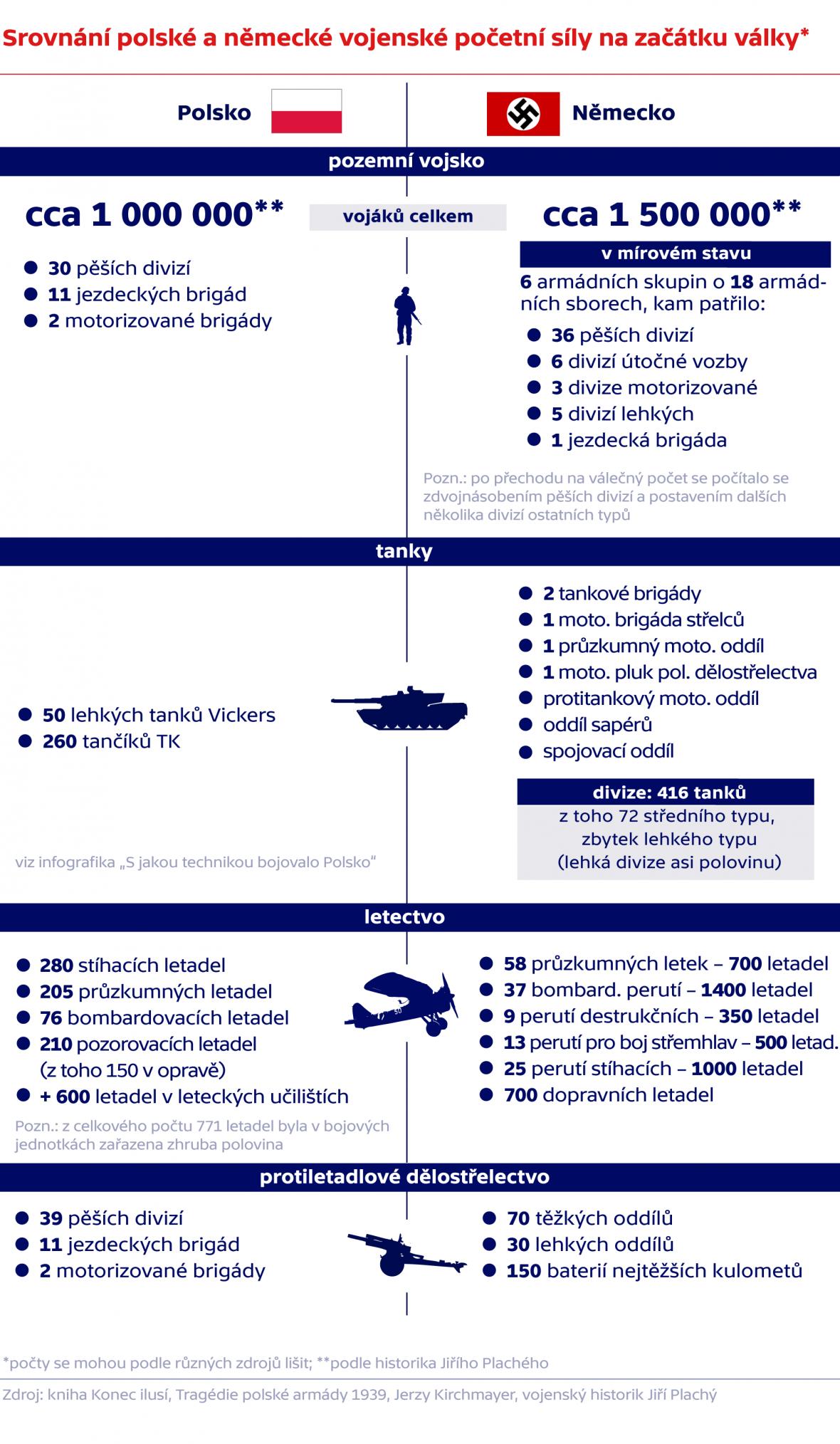 Srovnání polské a německé vojenské početní síly na začátku války