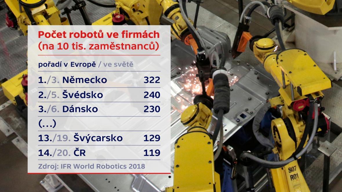 Počet robotů ve firmách v Evropě