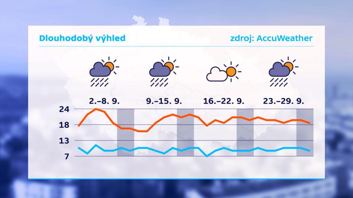 Dlouhodobý výhled počasí v Česku