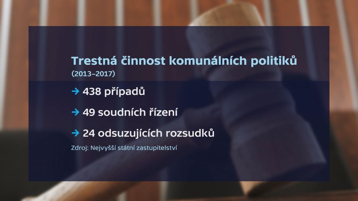 Trestná činnost komunálních politiků