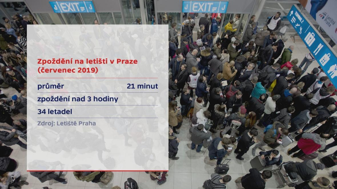 Zpoždění na letišti v Praze v červenci 2019