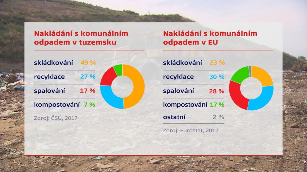 Nakládání s odpady v ČR a EU