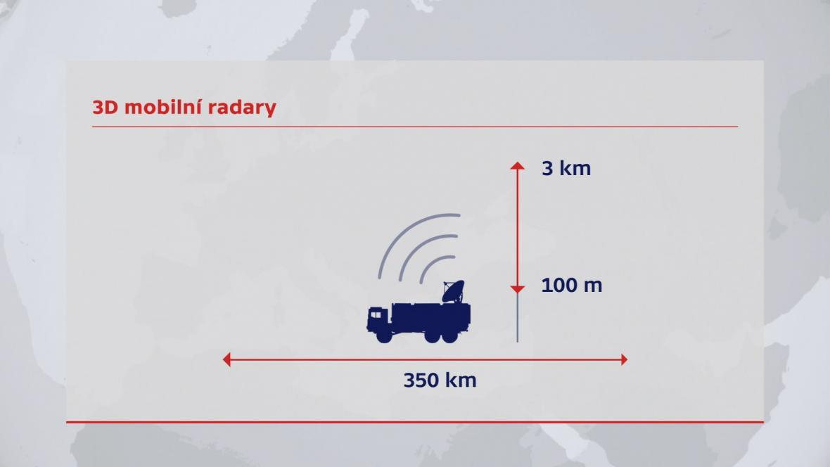 3D mobilní radar