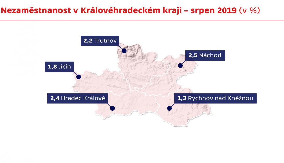 Nezaměstnanost v Královéhradeckém kraji – srpen 2019