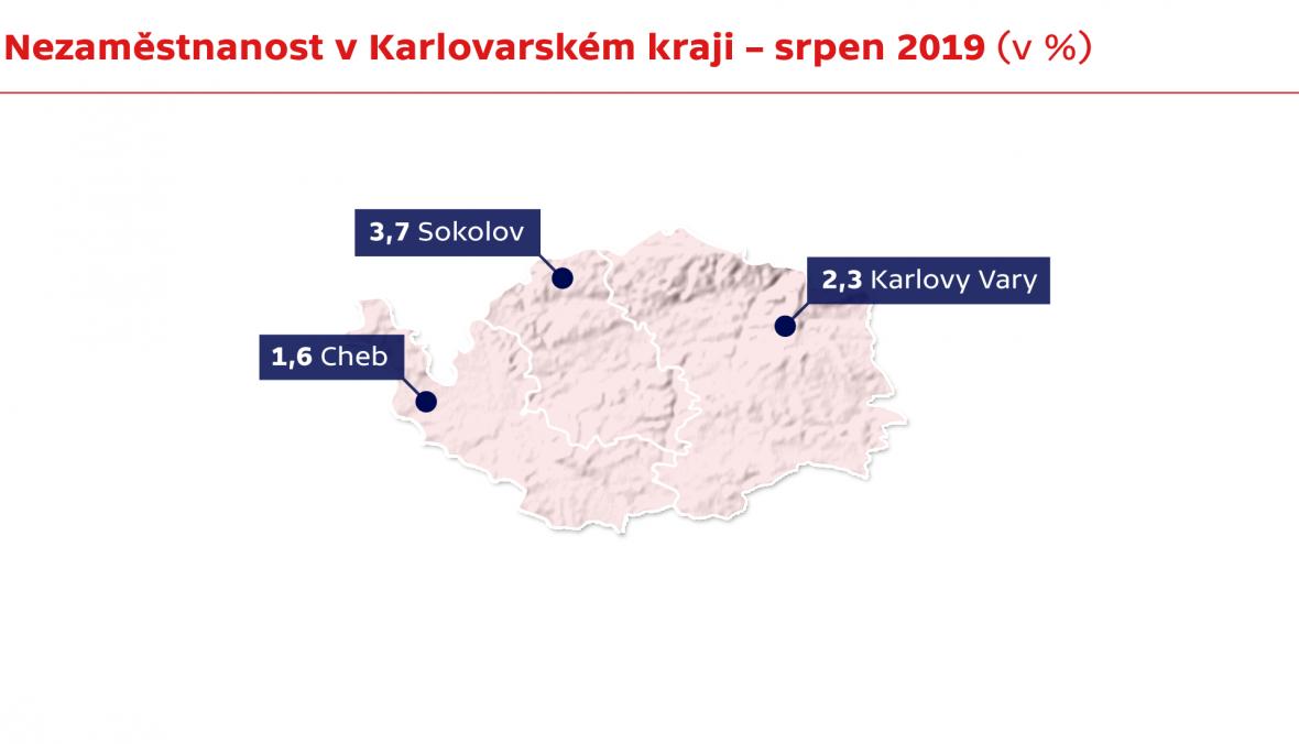 Nezaměstnanost v Karlovarském kraji – srpen 2019