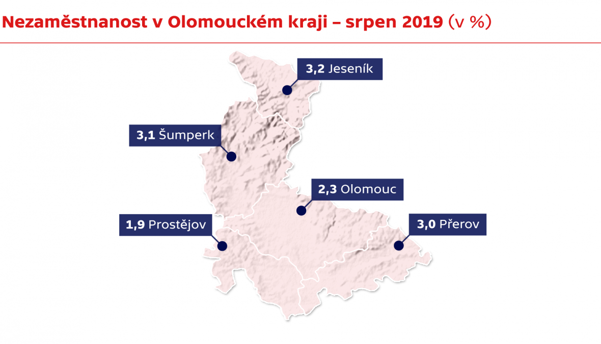 Nezaměstnanost v Olomouckém kraji – srpen 2019