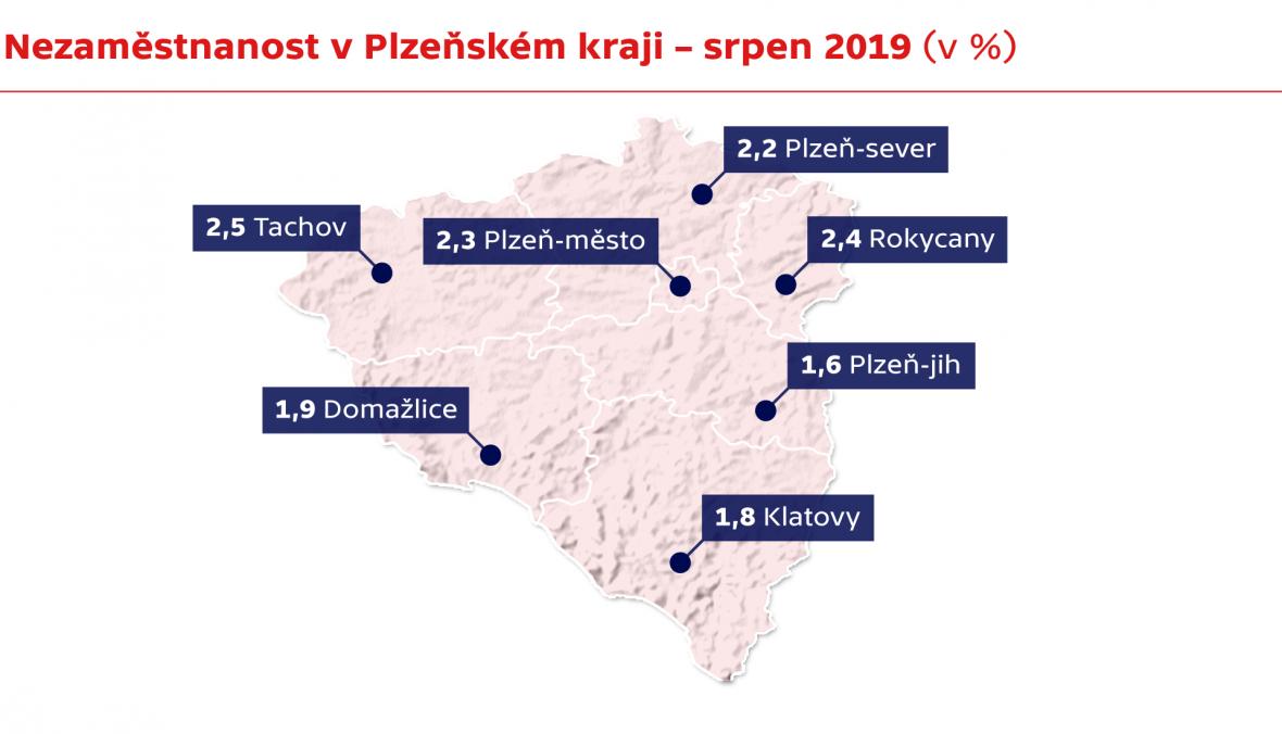 Nezaměstnanost v Plzeňském kraji – srpen 2019