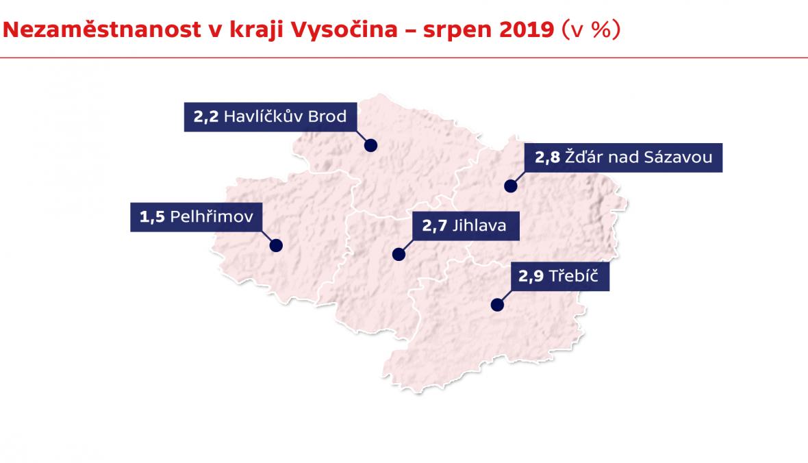 Nezaměstnanost v kraji Vysočina – srpen 2019