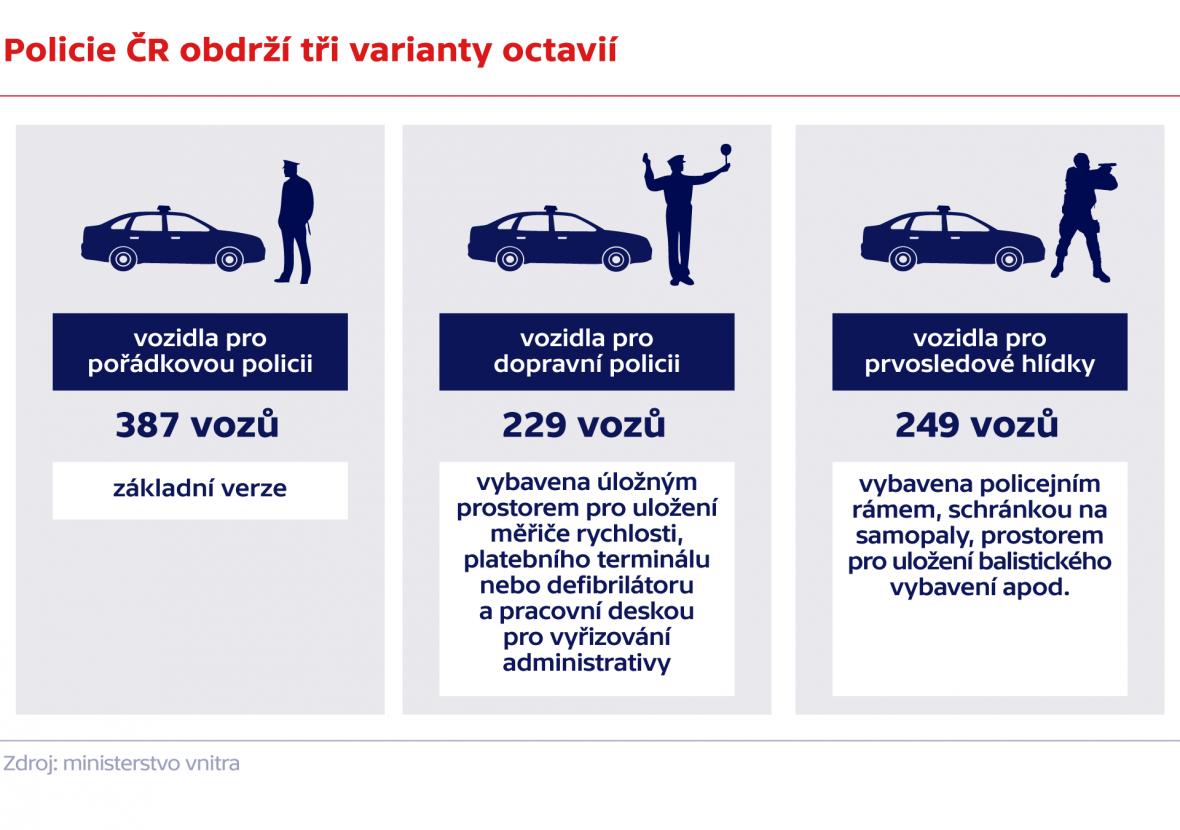 Policie ČR obdrží tři varianty octavií