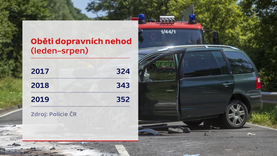 Oběti dopravních nehod za osm měsíců v letech 2017–2019