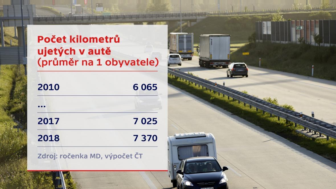 Počet kilometrů ujetých v autě – průměr na obyvatele