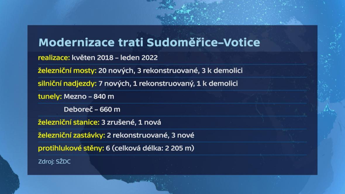 Modernizace Sudoměřice–Votice