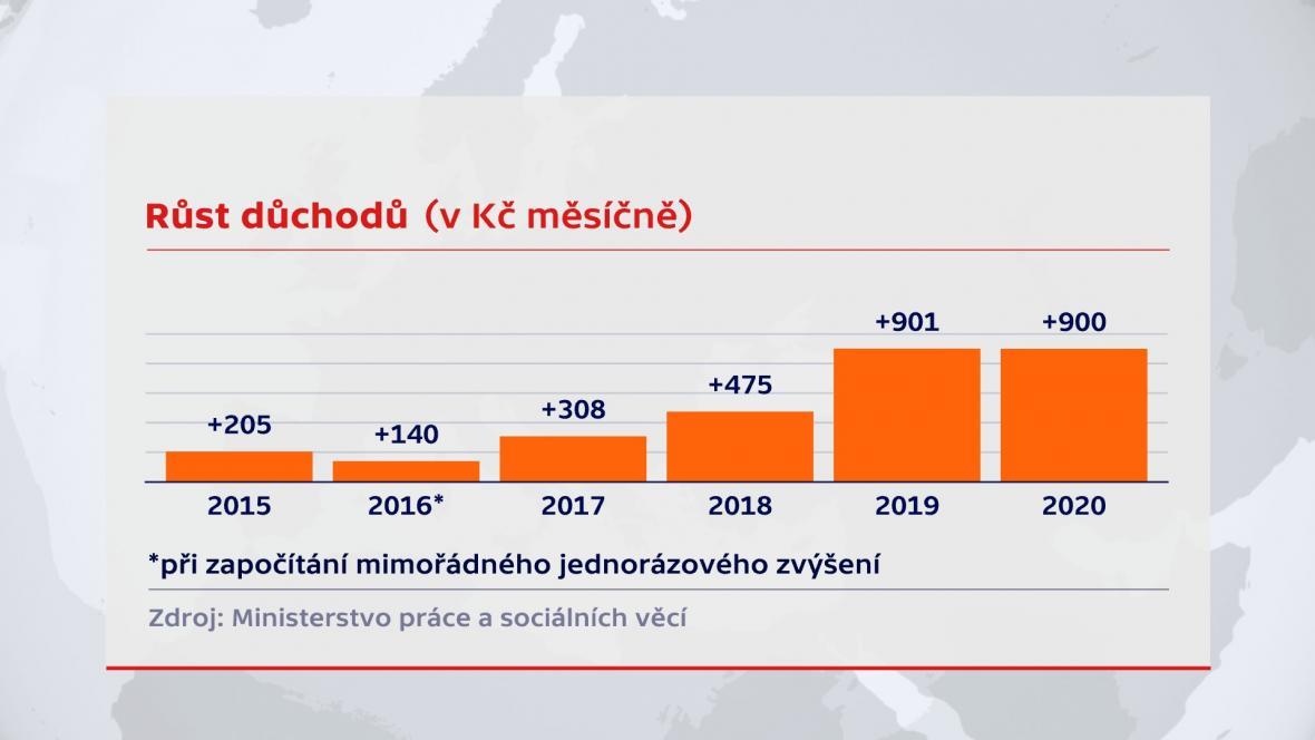 Zvýšení důchodů 2020