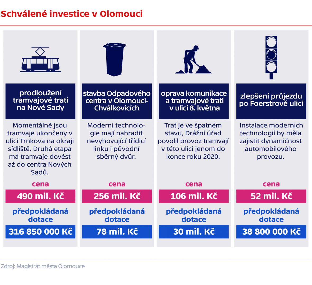 Schválené investice v Olomouci
