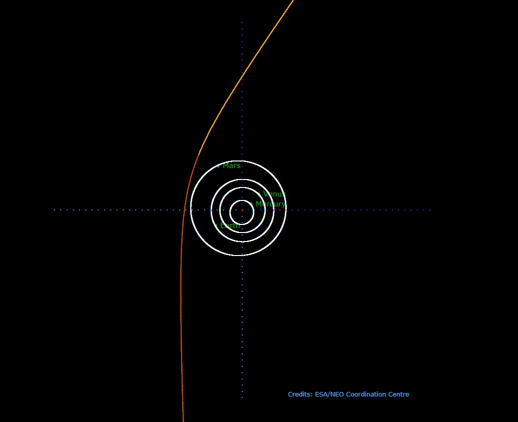 Dráha komety C/2019 Q4 (Borisov)