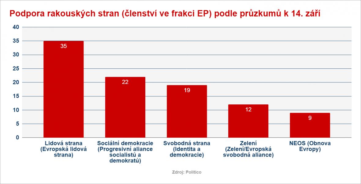 Průzkum před rakouskými volbami