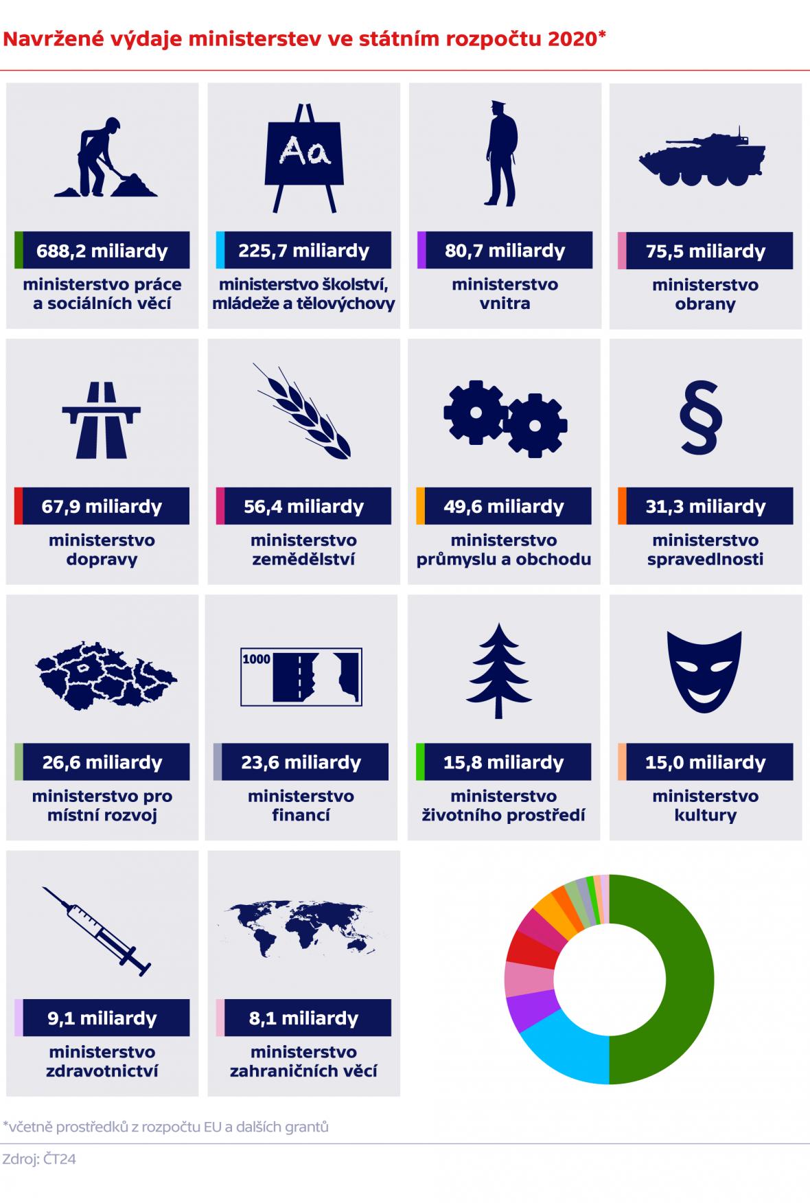 Navržené výdaje ministerstev ve státním rozpočtu 2020*