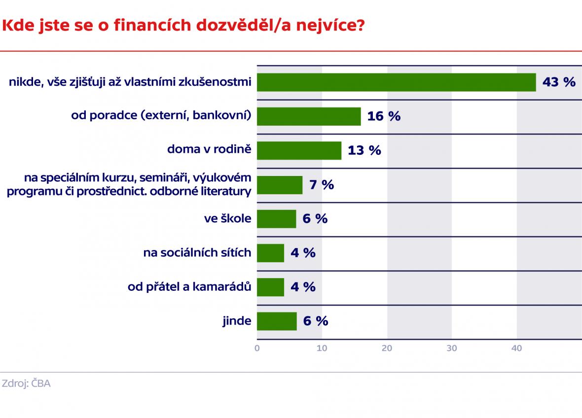 Kde jste se o financích dozvěděl/a nejvíce?